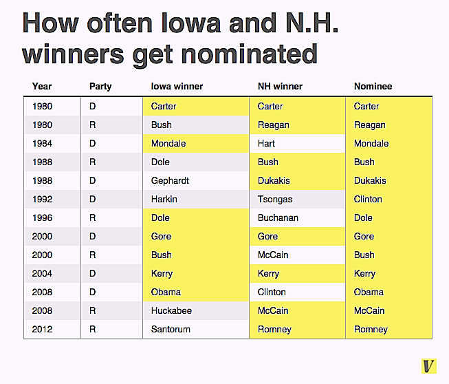 iowa winners