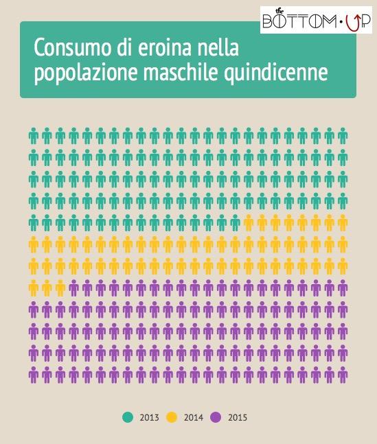 Eroina CNR-ESPAD vs. DPA1