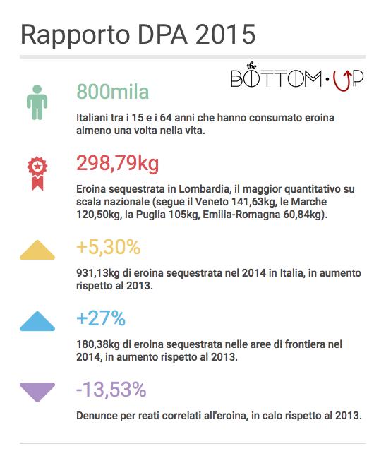 Rapporto DPA