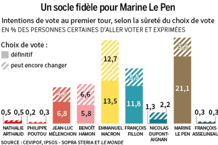 grafico elettori le pen