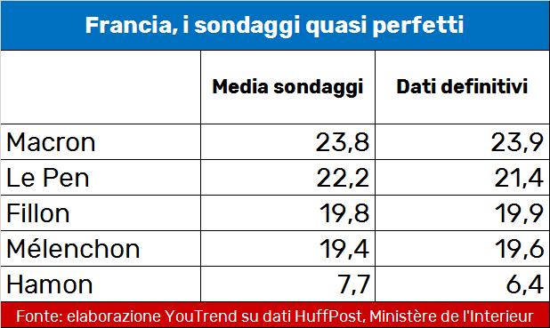I sondaggi quasi perfetti. Fonte youtrend