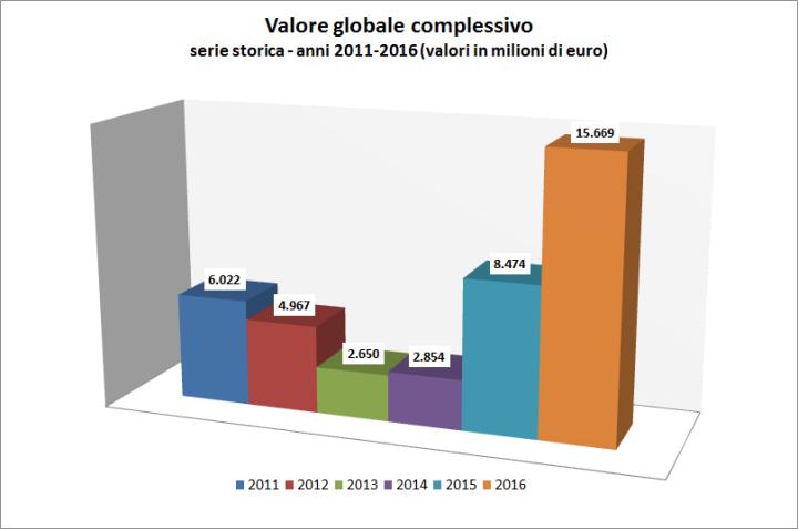 esportazioni_valore_globale