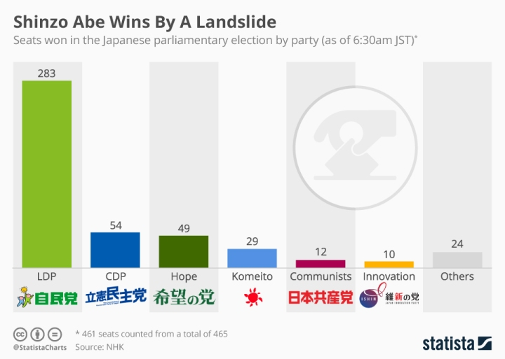 chartoftheday_11567_shinzo_abe_wins_by_a_landslide_n.jpg