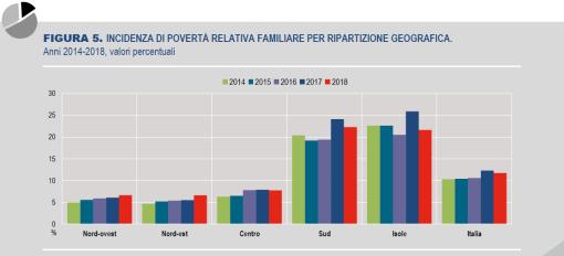 04_Povertà relativa e ripartizione geografica