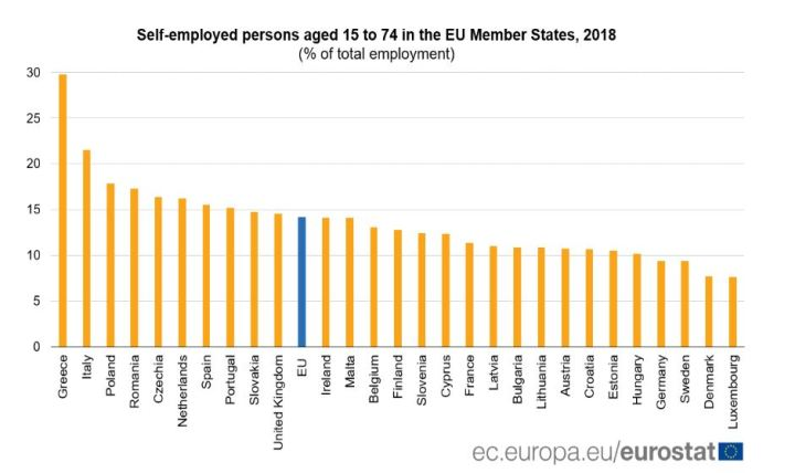 Eurostat_data_self-employed