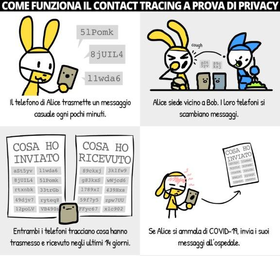 Come funziona il contact tracing a prova di privacy