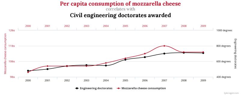 mozzarella civil engineers
