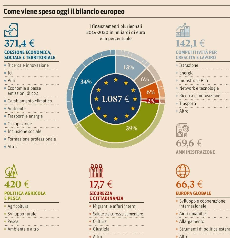 Come viene speso il bilancio europeo