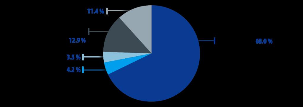 Entrate bilancio europeo, 2011. Fonte: Commissione Europea
